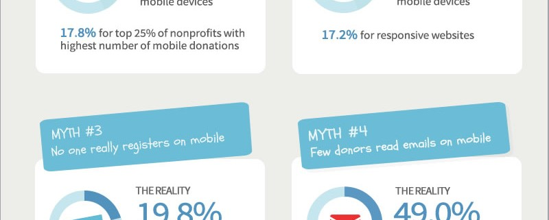 Mobile Viewing the Nonprofit Website
